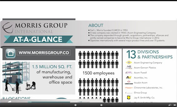 Morris Group At-a-Glance